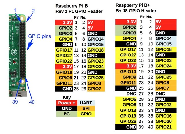 raspberry pi wiringpi ruby example electrical wiring diagram u2022 rh cranejapan co